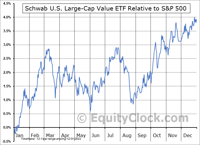 SCHV Relative to the S&P 500