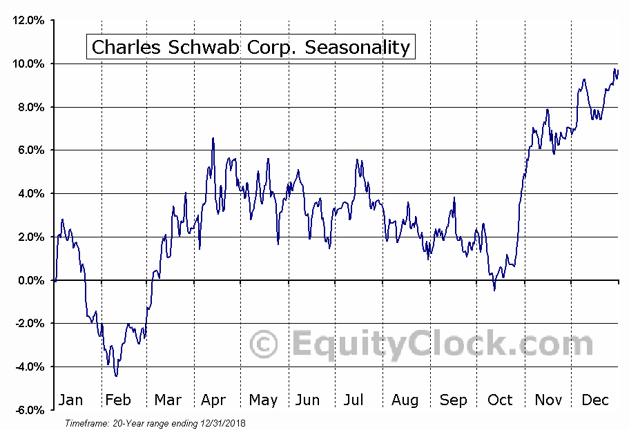 The Charles Schwab Corporation  (NYSE:SCHW) Seasonal Chart