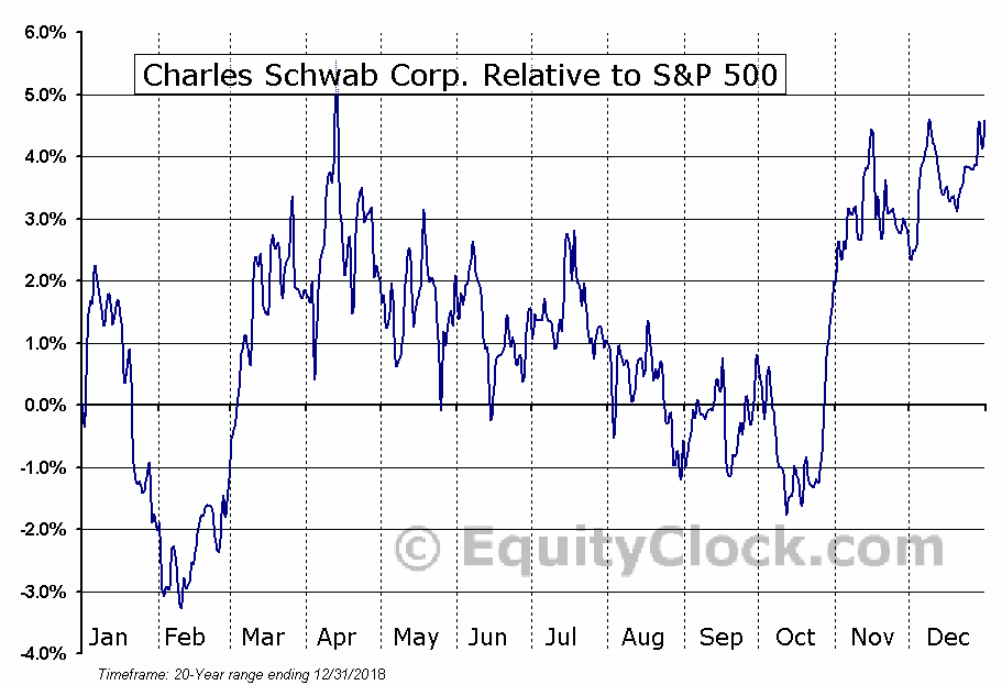 SCHW Relative to the S&P 500