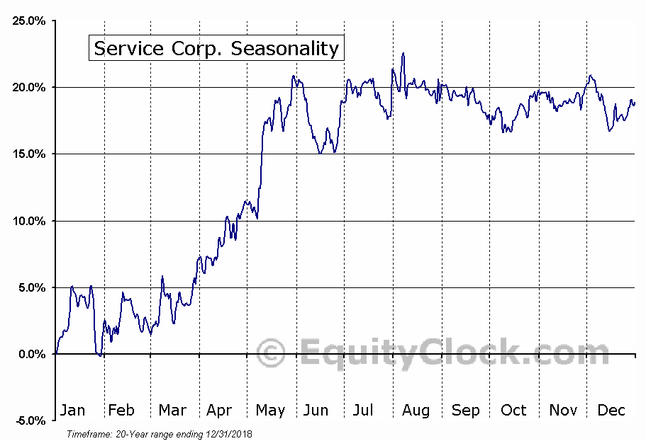 Service Corporation International Seasonal Chart