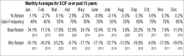 Monthly Seasonal VanEck Vectors India Small-Cap Index ETF (NYSE:SCIF)