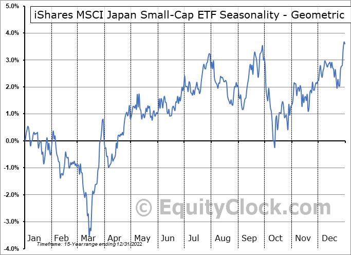 iShares MSCI Japan Small-Cap ETF (NYSE:SCJ) Seasonality