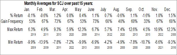 Monthly Seasonal iShares MSCI Japan Small-Cap ETF (NYSE:SCJ)