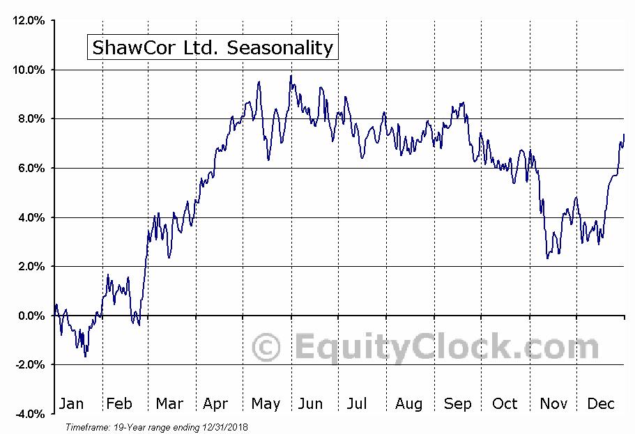 ShawCor (TSE:SCL) Seasonal Chart