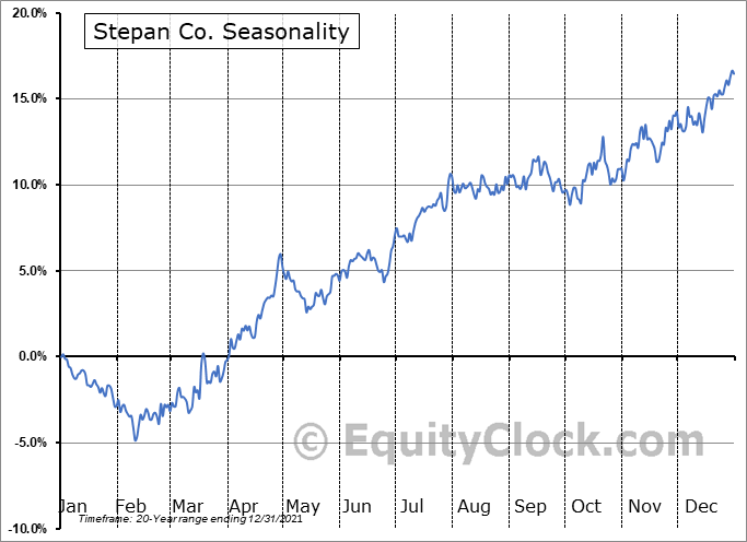 Stepan Company Seasonal Chart