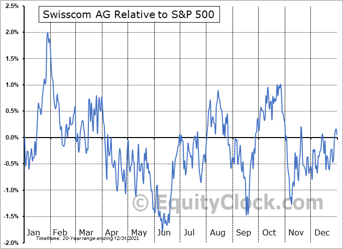 SCMWY Relative to the S&P 500