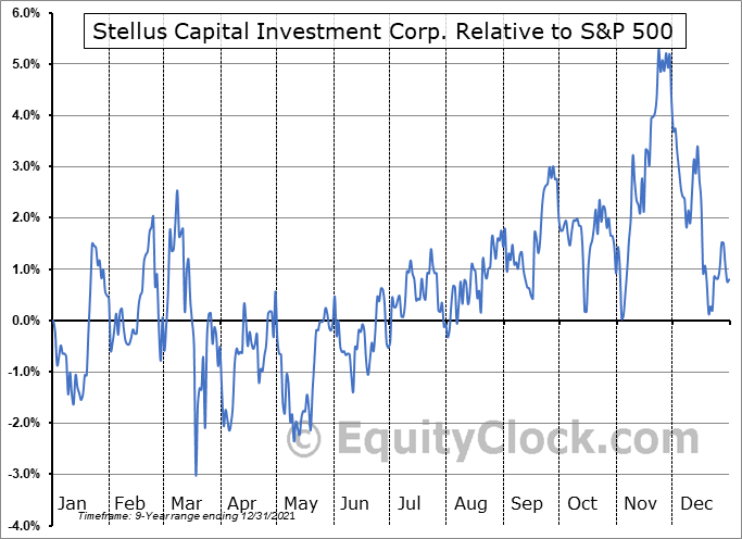 SCM Relative to the S&P 500
