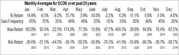 Monthly Seasonal Superconductor Technologies, Inc. (NASD:SCON)