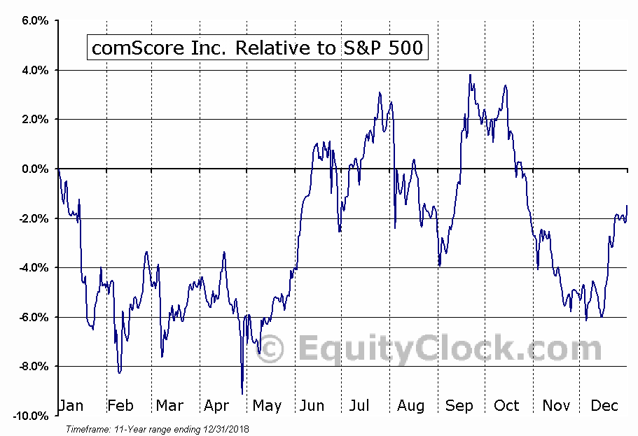 SCOR Relative to the S&P 500