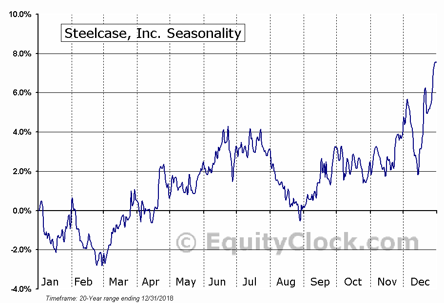 Steelcase Inc. (SCS) Seasonal Chart