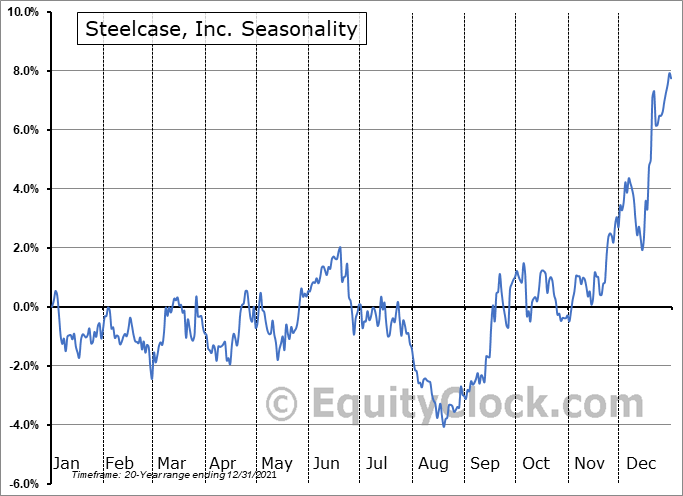 Steelcase Inc. Seasonal Chart