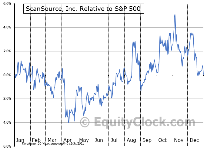 SCSC Relative to the S&P 500