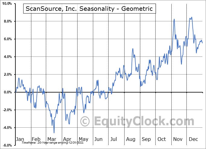 ScanSource, Inc. (NASD:SCSC) Seasonality