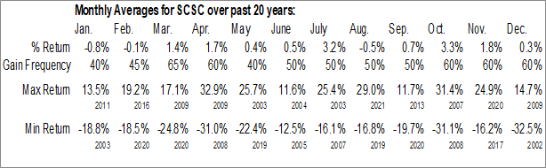Monthly Seasonal ScanSource, Inc. (NASD:SCSC)