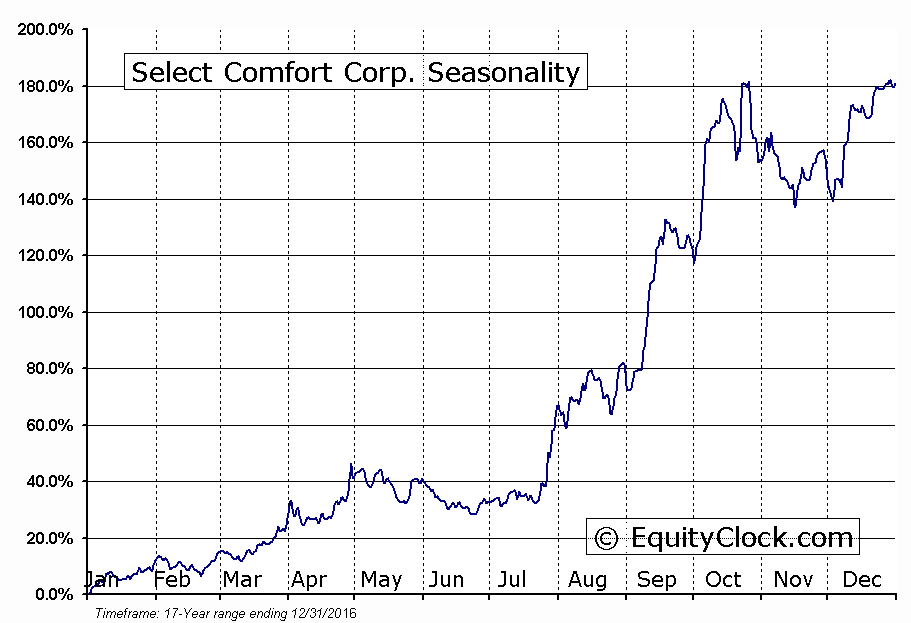 Select Comfort Corp. (NASD:SCSS) Seasonality