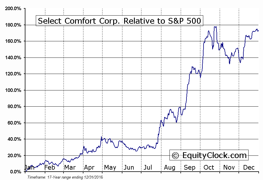 SCSS Relative to the S&P 500