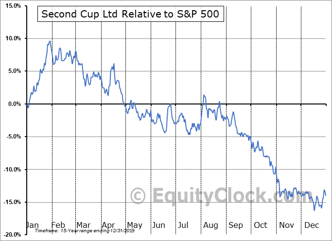 SCU.TO Relative to the S&P 500