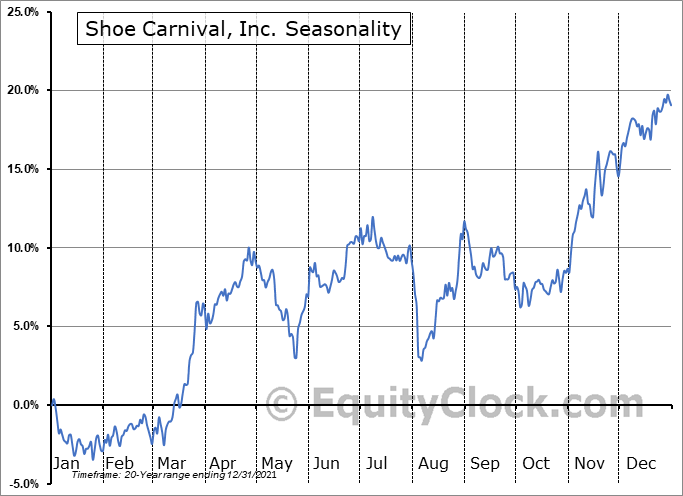 Shoe Carnival, Inc. Seasonal Chart