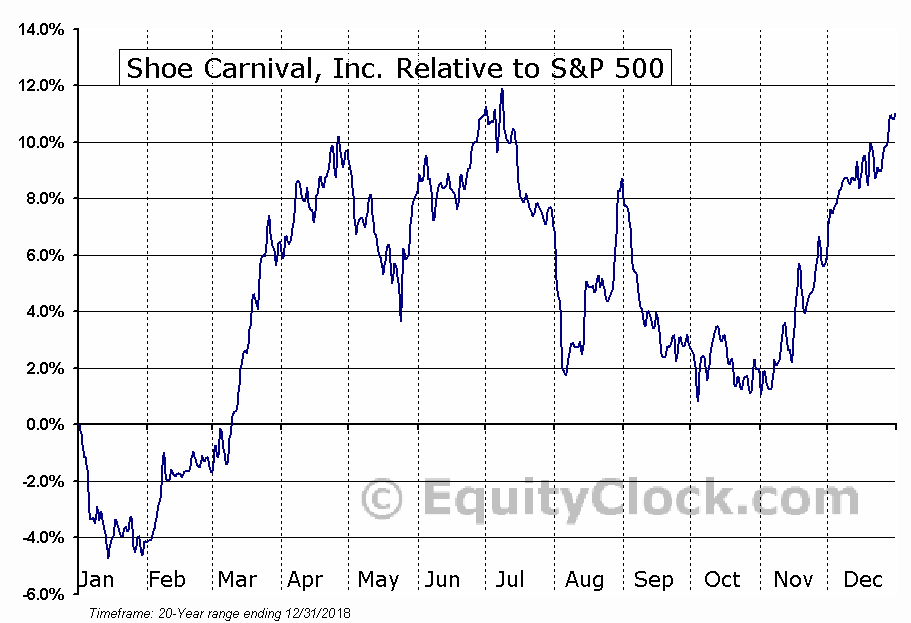 SCVL Relative to the S&P 500