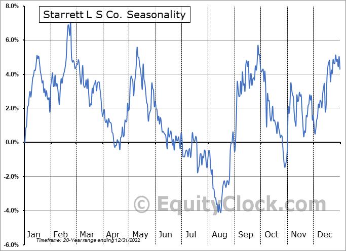 Starrett L S Co. (NYSE:SCX) Seasonality