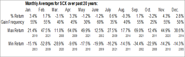 Monthly Seasonal Starrett L S Co. (NYSE:SCX)