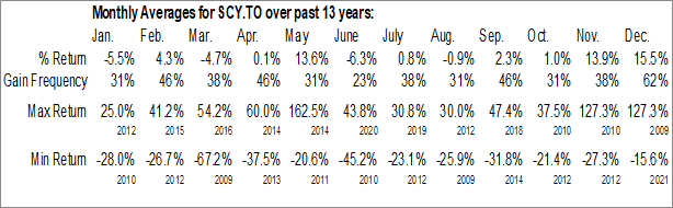Monthly Seasonal Scandium International Mining Corp. (TSE:SCY.TO)