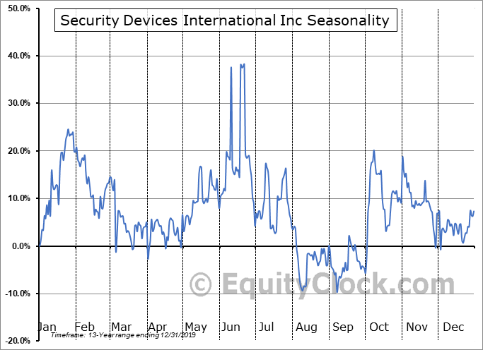 Security Devices International Inc (OTCMKT:SDEV) Seasonality