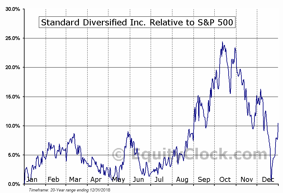 SDI Relative to the S&P 500