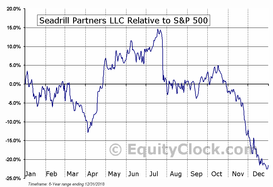 SDLP Relative to the S&P 500