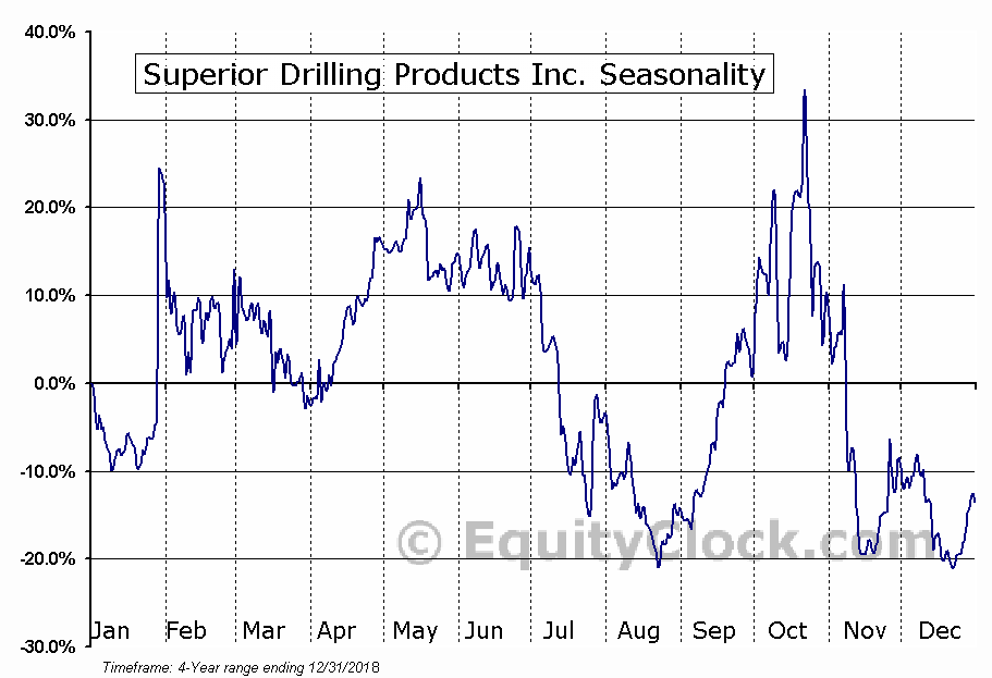Superior Drilling Products, Inc. Seasonal Chart