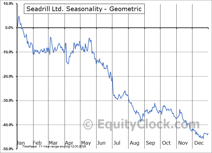 Seadrill Ltd. (NYSE:SDRL) Seasonality