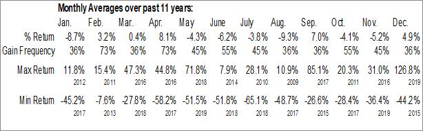 Monthly Seasonal Seadrill Ltd. (NYSE:SDRL)