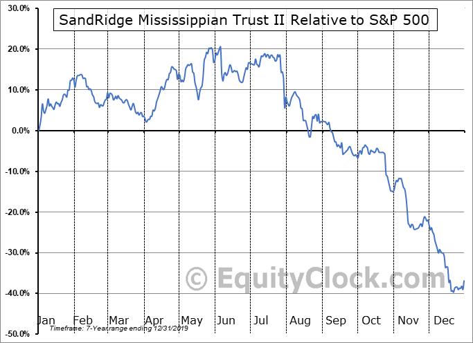 SDRMU Relative to the S&P 500