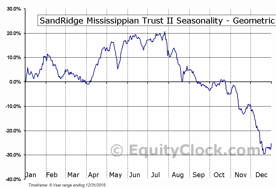 SandRidge Mississippian Trust II (NYSE:SDR) Seasonality