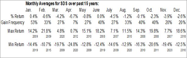 Monthly Seasonal ProShares UltraShort S&P500 (NYSE:SDS)