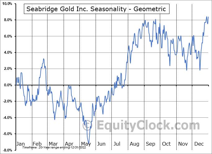 Seabridge Gold Inc. (TSE:SEA.TO) Seasonality