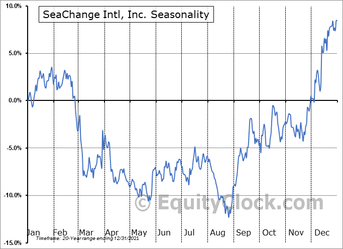 SeaChange International, Inc. Seasonal Chart