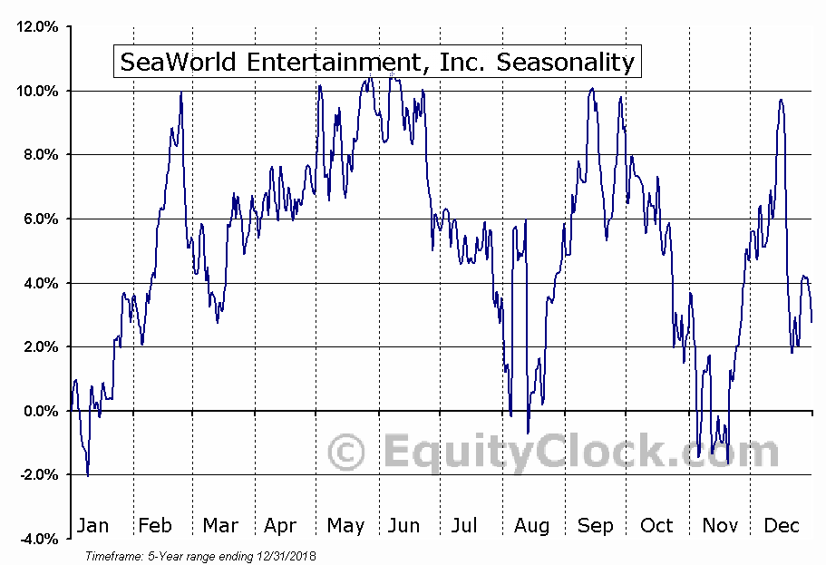 SeaWorld Entertainment, Inc. (SEAS) Seasonal Chart