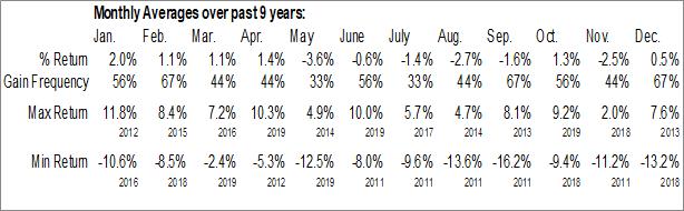 Monthly Seasonal Invesco Shipping ETF (NYSE:SEA)