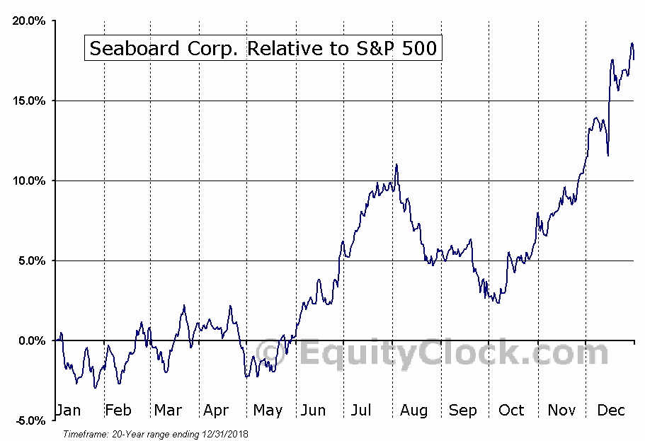 SEB Relative to the S&P 500