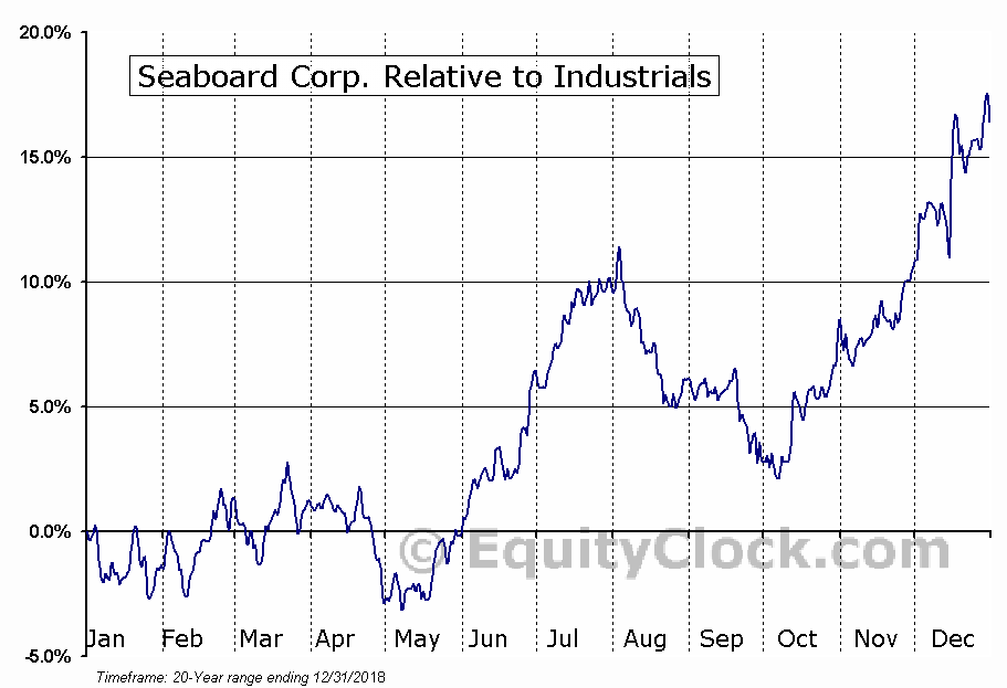 SEB Relative to the Sector