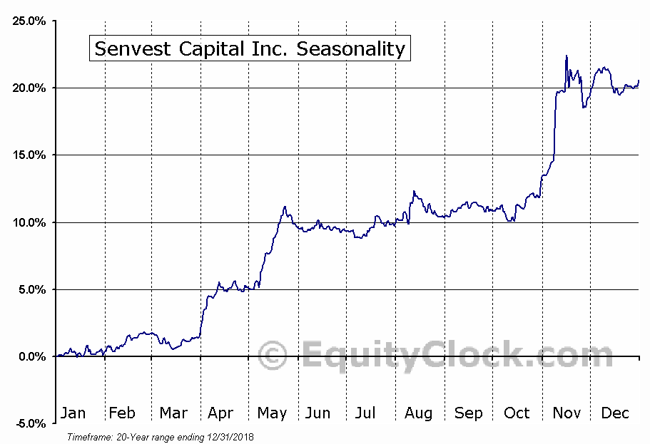 Senvest Capital Inc. (TSE:SEC.TO) Seasonal Chart