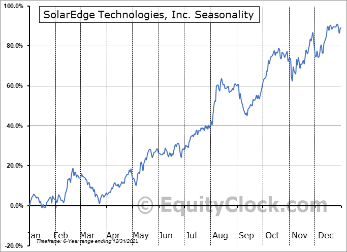 SolarEdge Technologies, Inc. Seasonal Chart