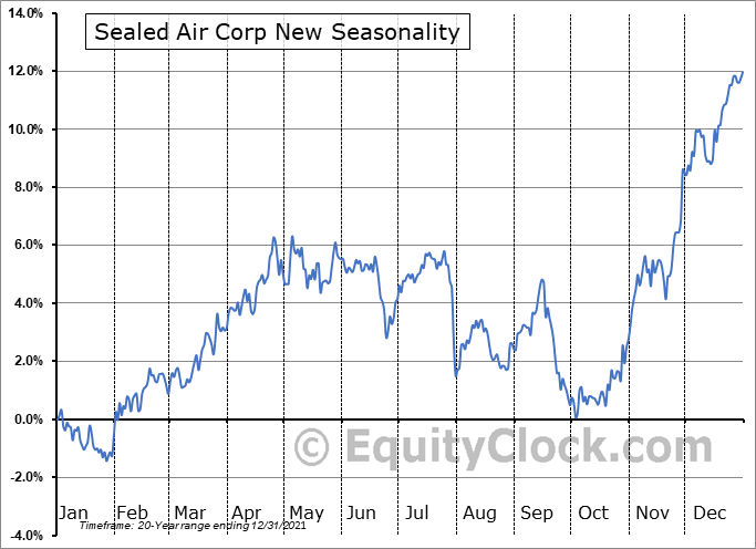 Sealed Air Corporation Seasonal Chart