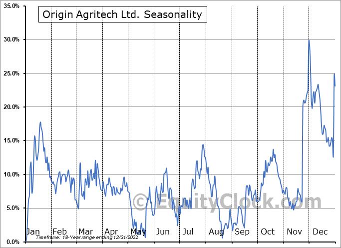 Origin Agritech Ltd. (NASD:SEED) Seasonality