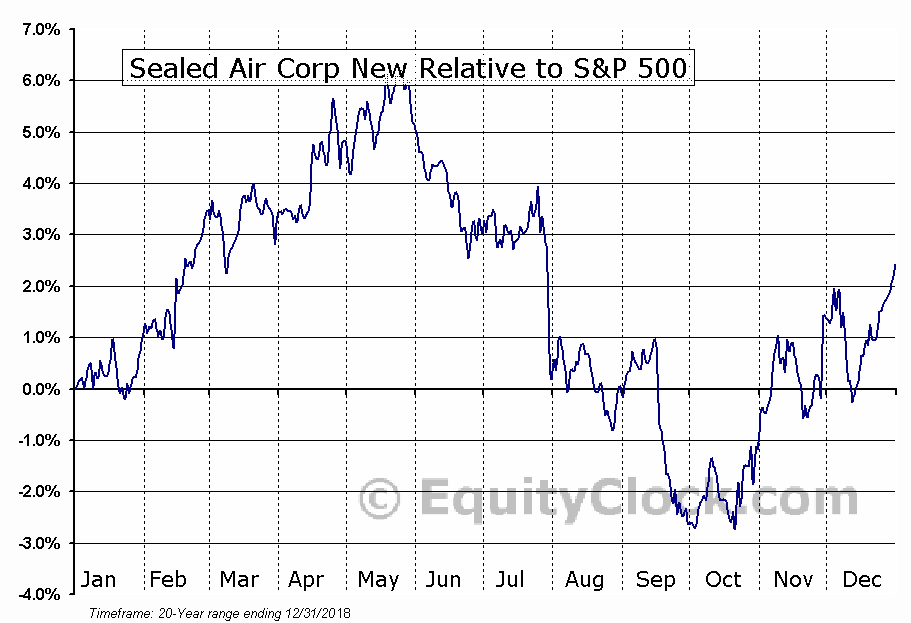 SEE Relative to the S&P 500