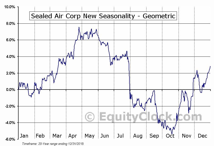 Sealed Air Corp New (NYSE:SEE) Seasonality