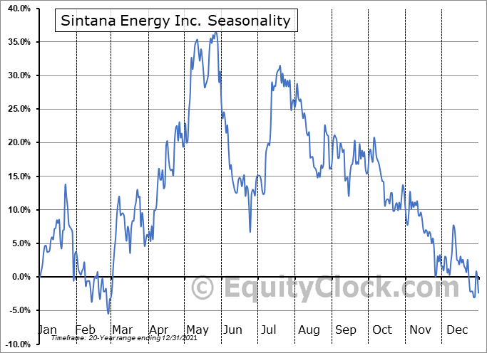 Sintana Energy Inc. (TSXV:SEI.V) Seasonality