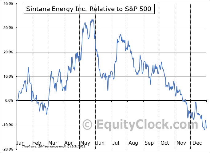 SEI.V Relative to the S&P 500