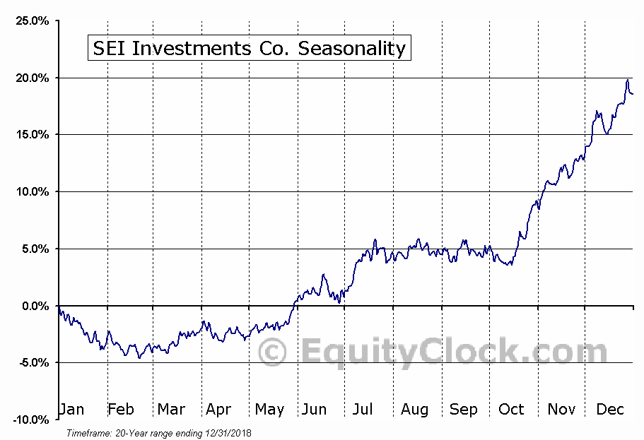 SEI Investments Company  (NASDAQ:SEIC) Seasonal Chart